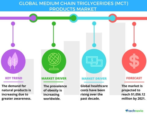 Technavio has published a new report on the global medium chain triglycerides market from 2017-2021. (Graphic: Business Wire)