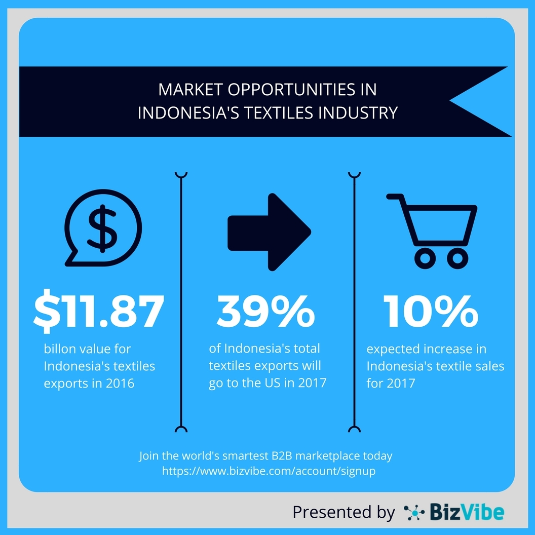 Indonesia's textiles exports are on the rise. (Graphic: Business Wire)