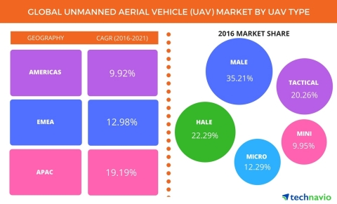 Technavio has published a new report on the global unmanned aerial vehicle market from 2017-2021. (Graphic: Business Wire)