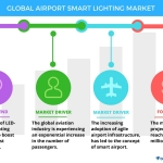 Technavio has published a new report on the global airport smart lighting market from 2017-2021. (Graphic: Business Wire)