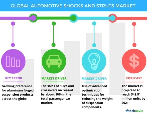 Technavio has published a new report on the global automotive shocks and struts market from 2017-2021. (Graphic: Business Wire)