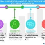 Technavio has published a new report on the global commercial aviation crew management systems market from 2017-2021.(Graphic: Business Wire)