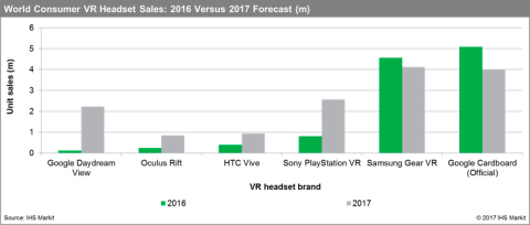 World Consumer VR Headset Sales: 2016 Actual vs. 2017 Forecast. Source: IHS Markit 2017