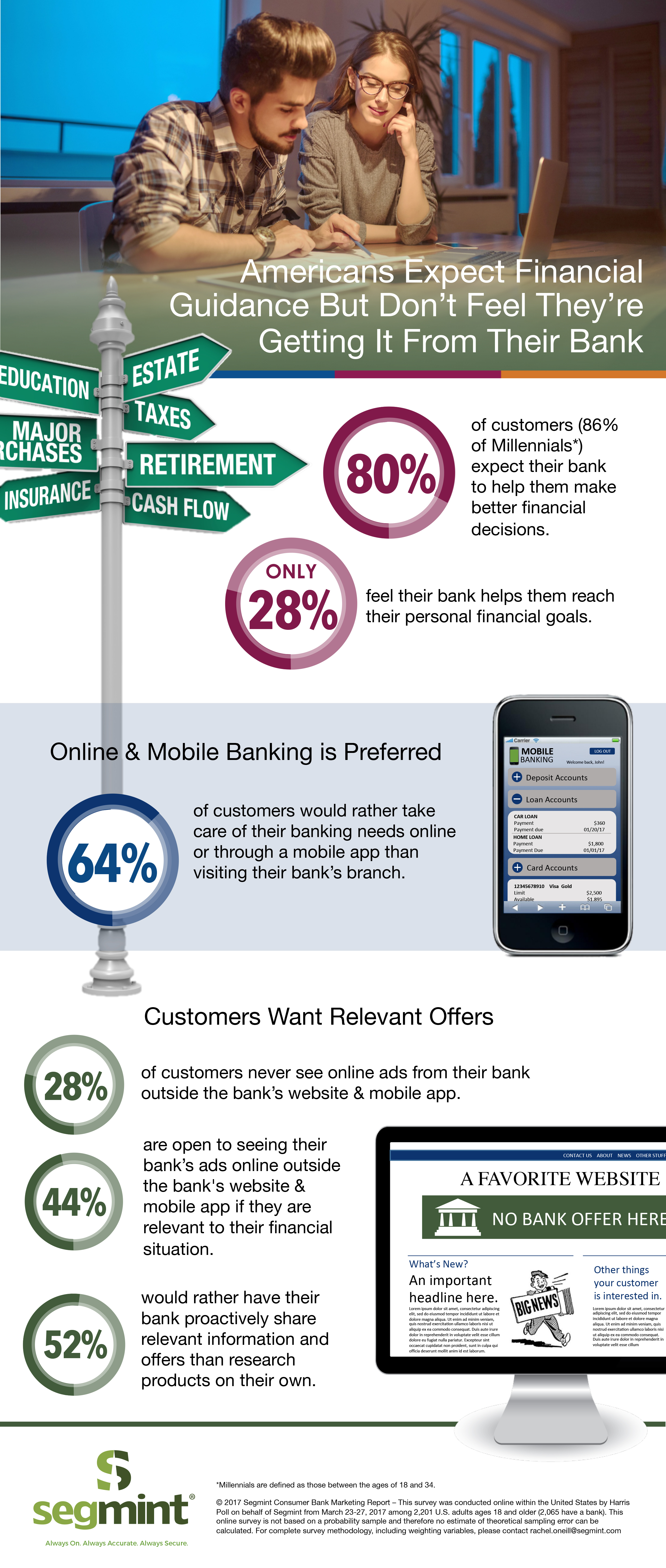 Consumers Expect More Information From Their Banks, Tailored to Their Needs and Circumstances (Graphic: Business Wire)