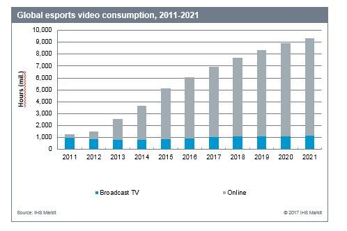 Global esports video consumption, 2011-2021. Source: IHS Markit 2017