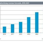 Esports advertising revenue forecasts, 2016-2021. Source: IHS Markit 2017