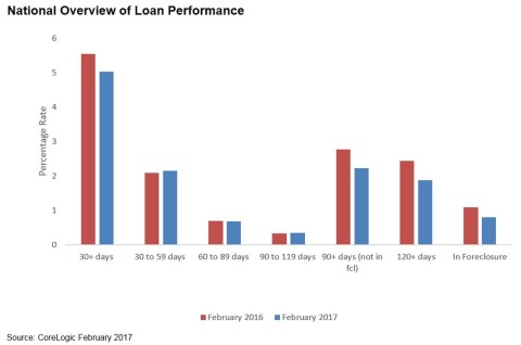 CoreLogic National Overview of Loan Performance February 2017 (Graphic: Business Wire)