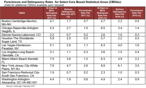 CoreLogic Foreclosure and Delinquency Rates for Select Core Based Statistical Areas (CBSAs) February 2017 (Graphic: Business Wire)