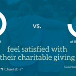How satisfied are women with their giving habits? (Graphic: Business Wire)