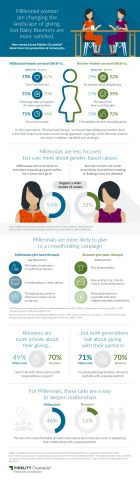 Women & Giving (Graphic: Business Wire)
