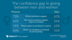 Giving differences between men & women (Graphic: Business Wire)