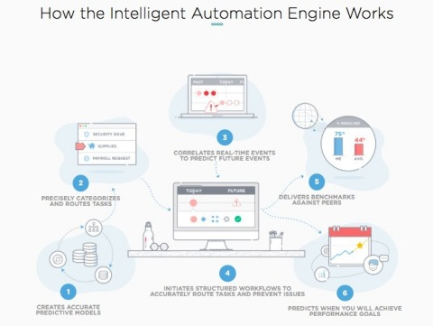 The ServiceNow Intelligent Automation Engine applies machine learning to four of the biggest use cases that IT has today. (Graphic: Business Wire)