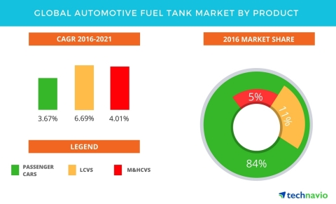 Technavio has published a new report on the global automotive fuel tank market from 2017-2021. (Photo: Business Wire)