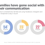 T-Mobile's study showed that families today are using a full range of mobile technologies and media to stay in touch. (Graphic: Business Wire)