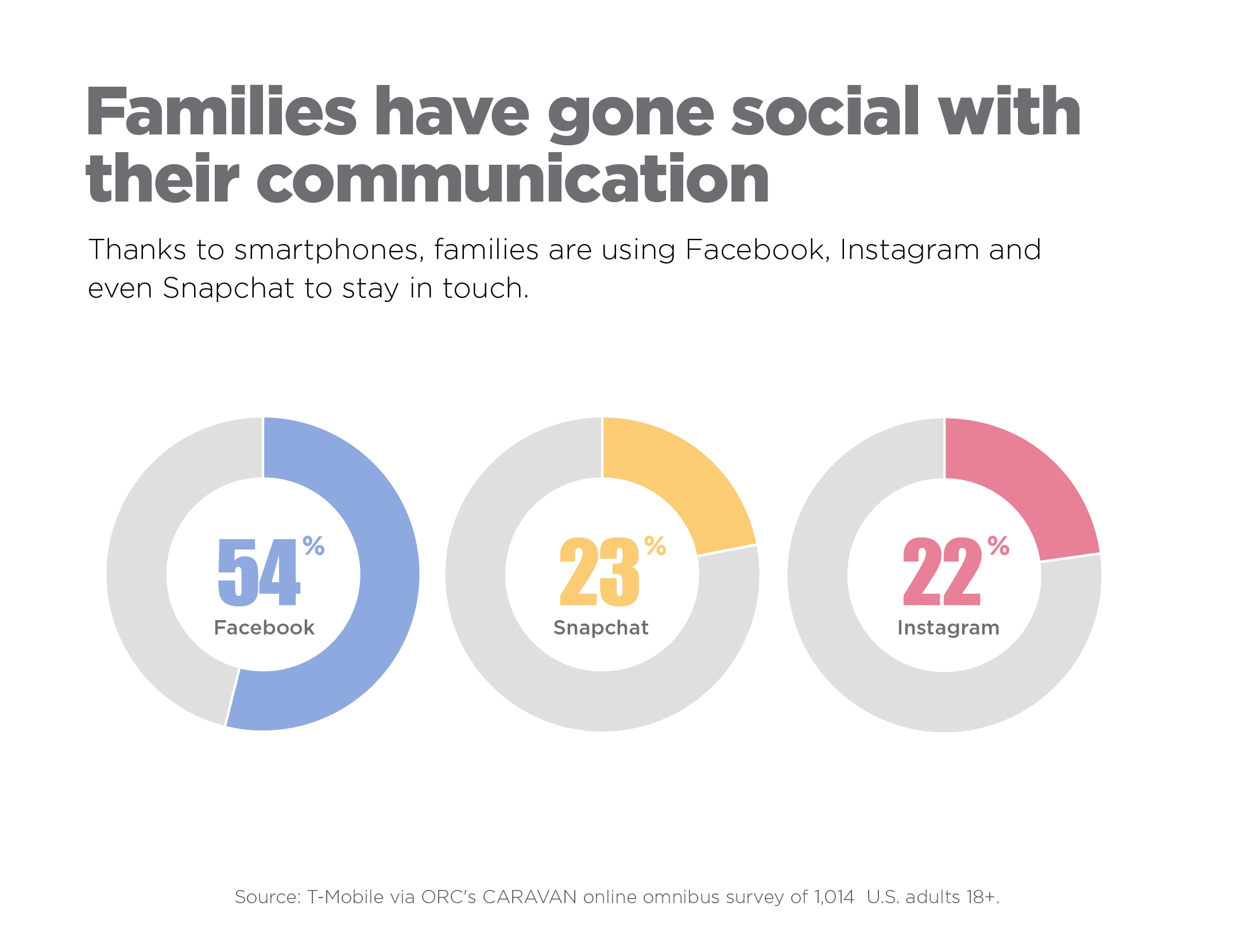 Surprise! T-Mobile Study Finds Mobile Tech Helping Families Stay ...