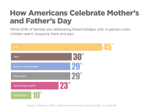 Americans are celebrating Mother's Day next week and Father's Day in June by marking the occasion in numerous ways--and smartphones are playing a key role.(Graphic: Business Wire)