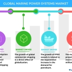 Technavio has published a new report on the global marine power systems market from 2017-2021. (Graphic: Business Wire)