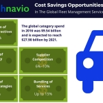 Technavio Reveals Cost Saving Opportunities for the Fleet Management Services Through 2021