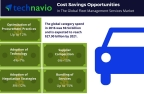 Technavio has published a new report on the global fleet management services market from 2017-2021. (Graphic: Business Wire)