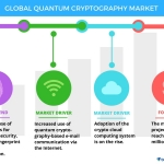 Technavio has published a new report on the global quantum cryptography market from 2017-2021. (Graphic: Business Wire)