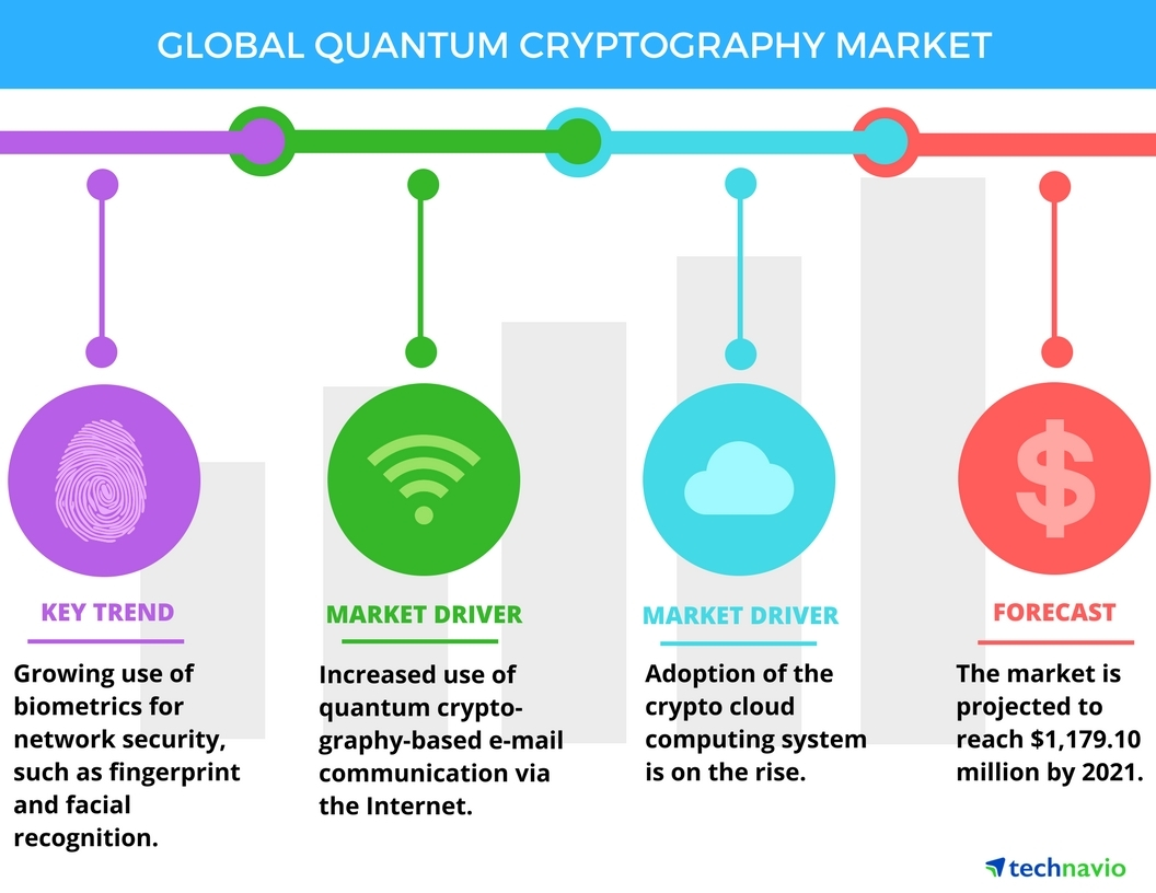 Quantum Cryptography Market - Drivers and Forecasts by Technavio