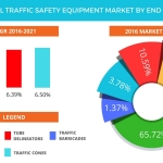 Technavio has published a new report on the global traffic safety equipment market from 2017-2021. (Graphic: Business Wire)