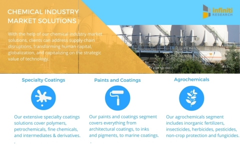 Infiniti Research offers a variety of chemical market intelligence solutions. (Graphic: Business Wire)