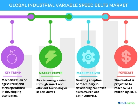 Technavio has published a new report on the global industrial variable speed belts market from 2017-2021. (Graphic: Business Wire)