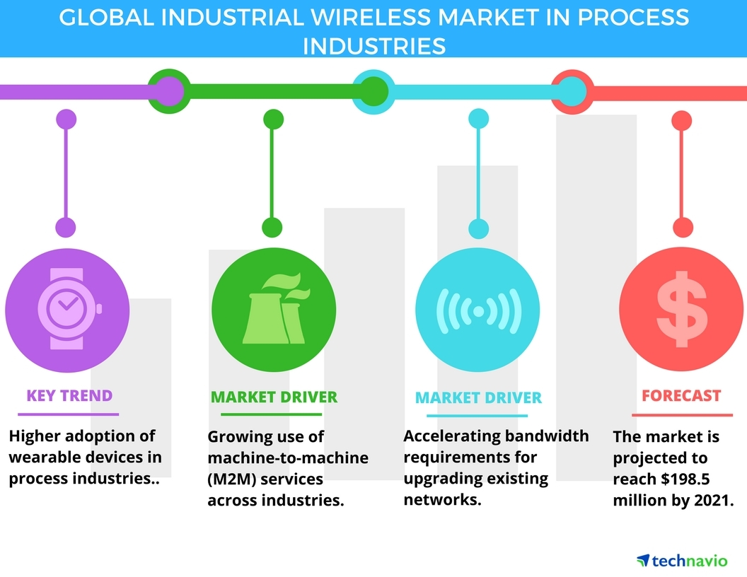 Top 5 Vendors In The Industrial Wireless Market Process 208 Wiring Diagram Industries From 2017 To 2021 Technavio Business Wire