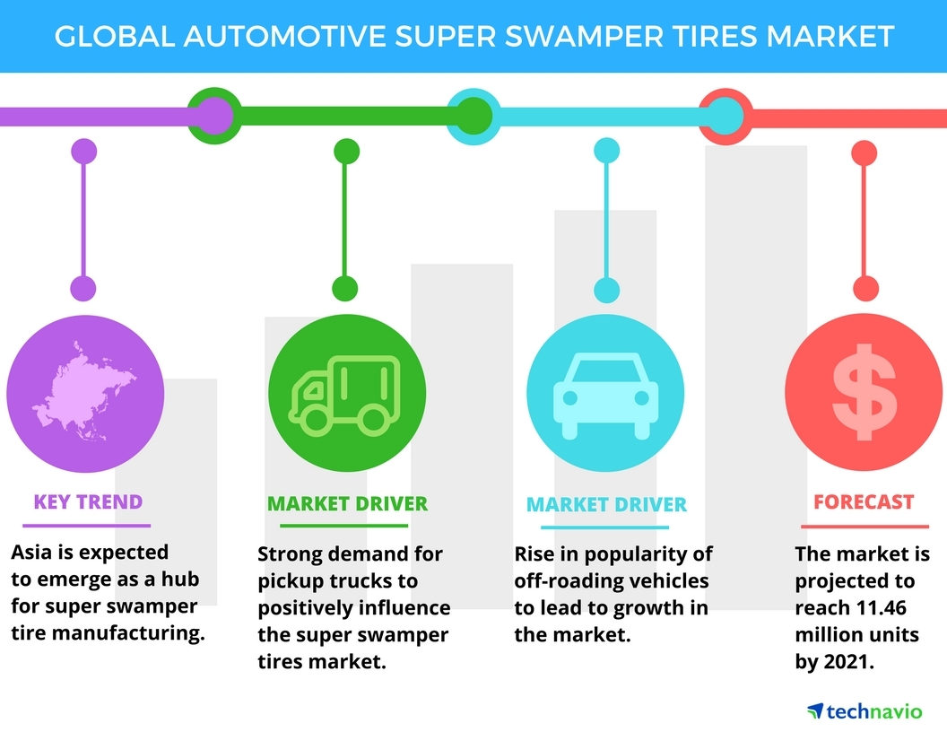 Technavio has published a new report on the global automotive super swamper tires market from 2017-2021. (Graphic: Business Wire)