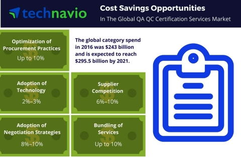 Technavio has published a new report on the global QA QC certification services market from 2017-2021. (Graphic: Business Wire)