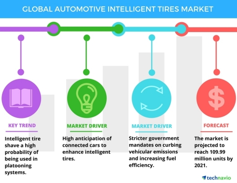 Technavio has published a new report on the global automotive intelligent tires market from 2017-2021. (Graphic: Business Wire)