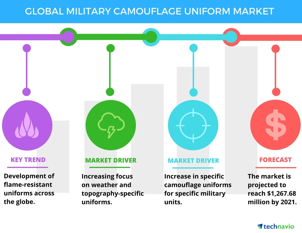 Technavio has published a new report on the global military camouflage uniform market from 2017-2021. (Graphic: Business Wire)