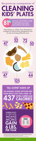 New Poll Finds 81% of Moms with Kids Under 18 Admit to Eating Off Their Kids' Plates Either Before,  ...
