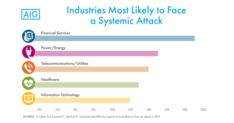 AIG Systemic Cyber Risk Study: Industries Most Likely to Face a Systemic Attack (Graphic: Business Wire)