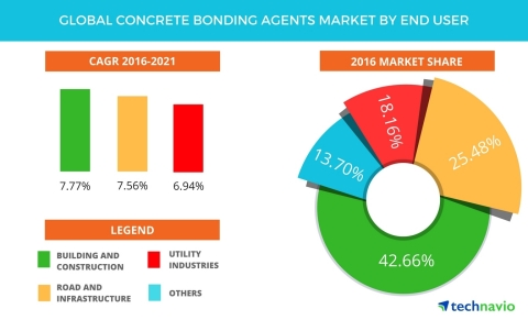 Technavio has published a new report on the global concrete bonding agents market from 2017-2021. (Graphic: Business Wire)