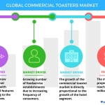 Technavio has published a new report on the global commercial toaster market from 2017-2021. (Graphic: Business Wire)