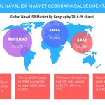 Technavio has published a new report on the global naval ISR market from 2017-2021. (Graphic: Business Wire)
