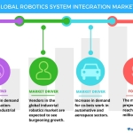 Technavio has published a new report on the global robotics system integration market from 2017-2021. (Graphic: Business Wire)