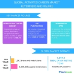 Technavio has published a new report on the global activated carbon market from 2017-2021. (Graphic: Business Wire)