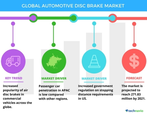 Technavio has published a new report on the global automotive disc brake market from 2017-2021. (Graphic: Business Wire)