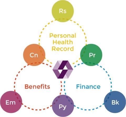 DokChain, blockchain for healthcare (Graphic: Business Wire)