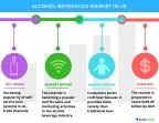 Technavio has published a new report on the alcohol beverages market in the US from 2017-2021. (Graphic: Business Wire)