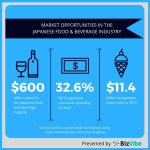 Overview of the Japanese food and beverage market. (Graphic: Business Wire)