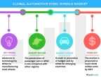Technavio has published a new report on the global automotive steel wheels market from 2017-2021. (Graphic: Business Wire)