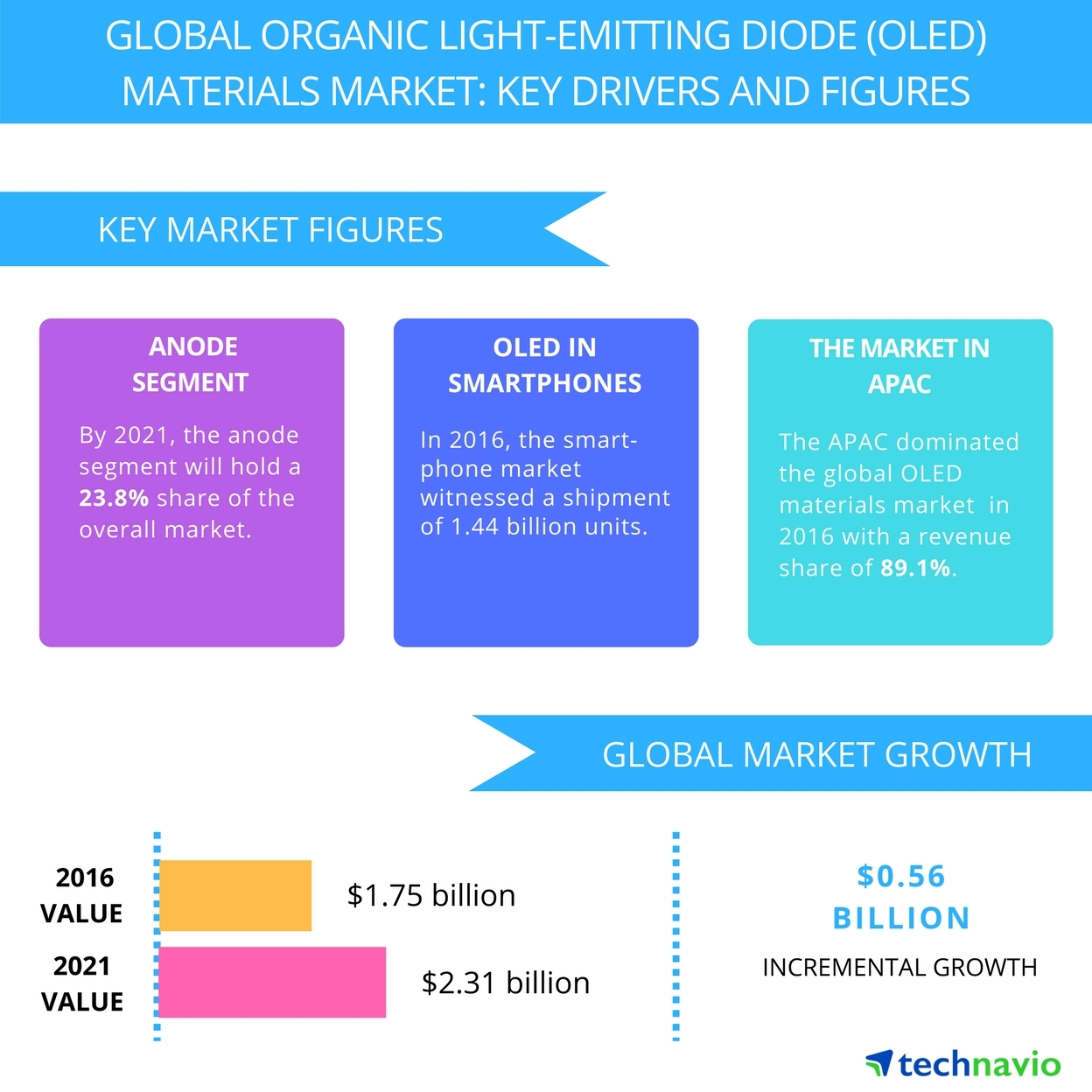 Technavio has published a new report on the global organic light-emitting diode (OLED) materials market from 2017-2021. (Graphic: Business Wire)