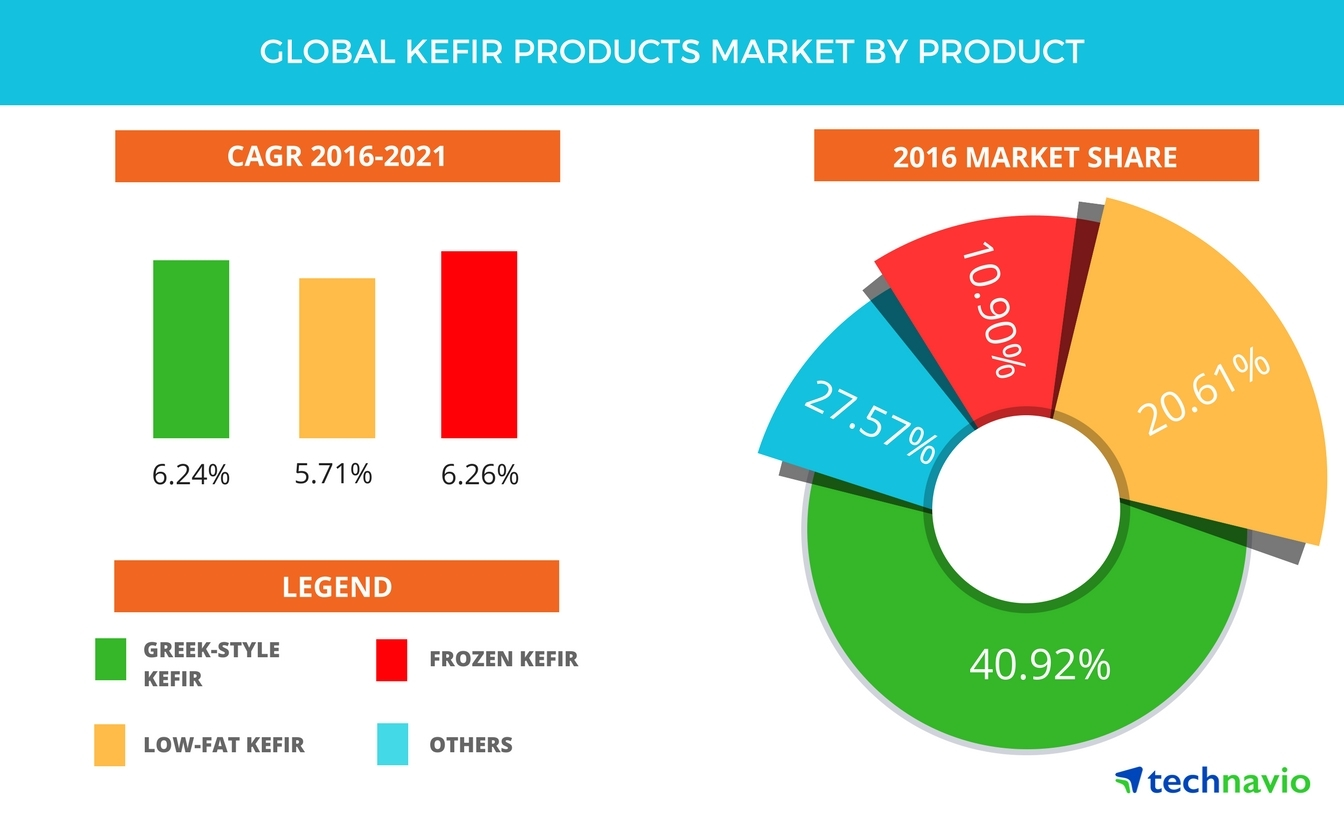 Technavio has published a new report on the global kefir products market from 2017-2021. (Graphic: Business Wire)