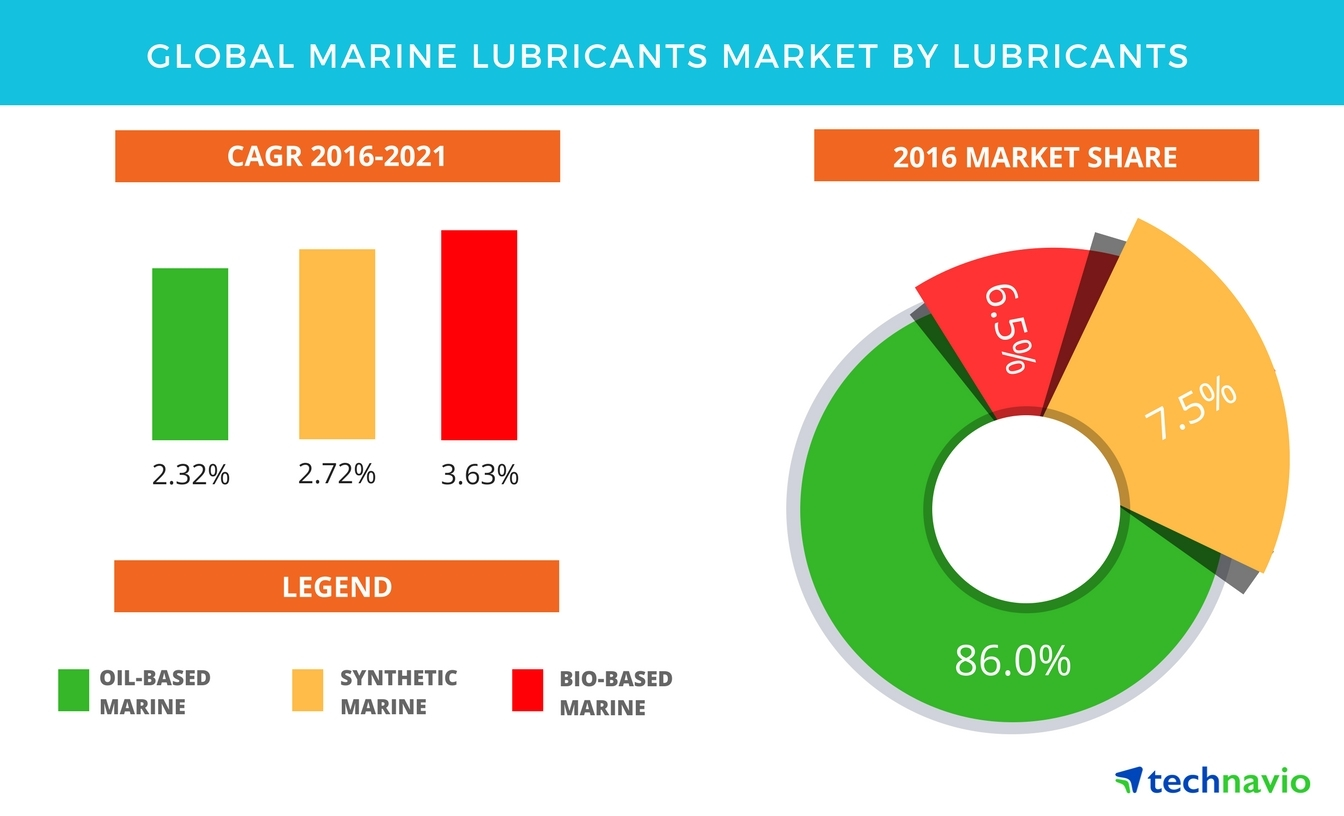 Technavio has published a new report on the global marine lubricants market from 2017-2021. (Graphic: Business Wire)