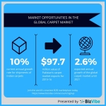 BizVibe highlights market opportunities in the global carpet industry. (Graphic: Business Wire)