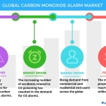 Technavio has published a new report on the global carbon monoxide alarm market from 2017-2021. (Graphic: Business Wire)